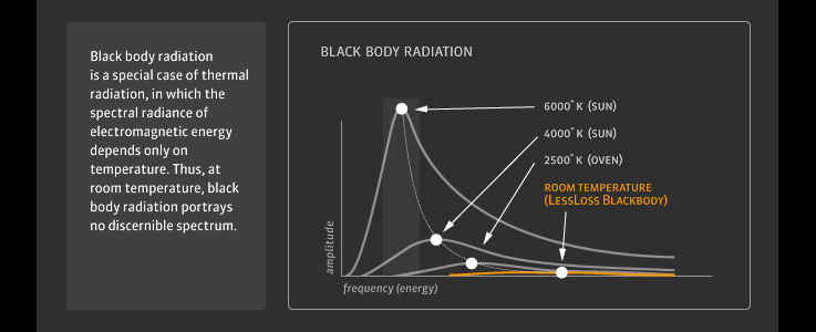 Black Body Radiation Diagram Update