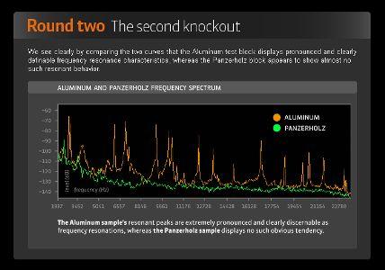 Panzerholz vs Aluminum