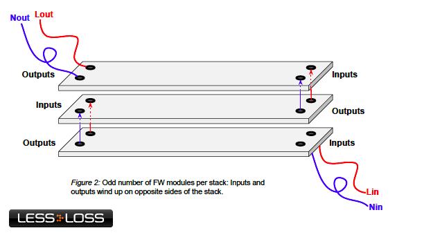 LessLoss USB Firewall